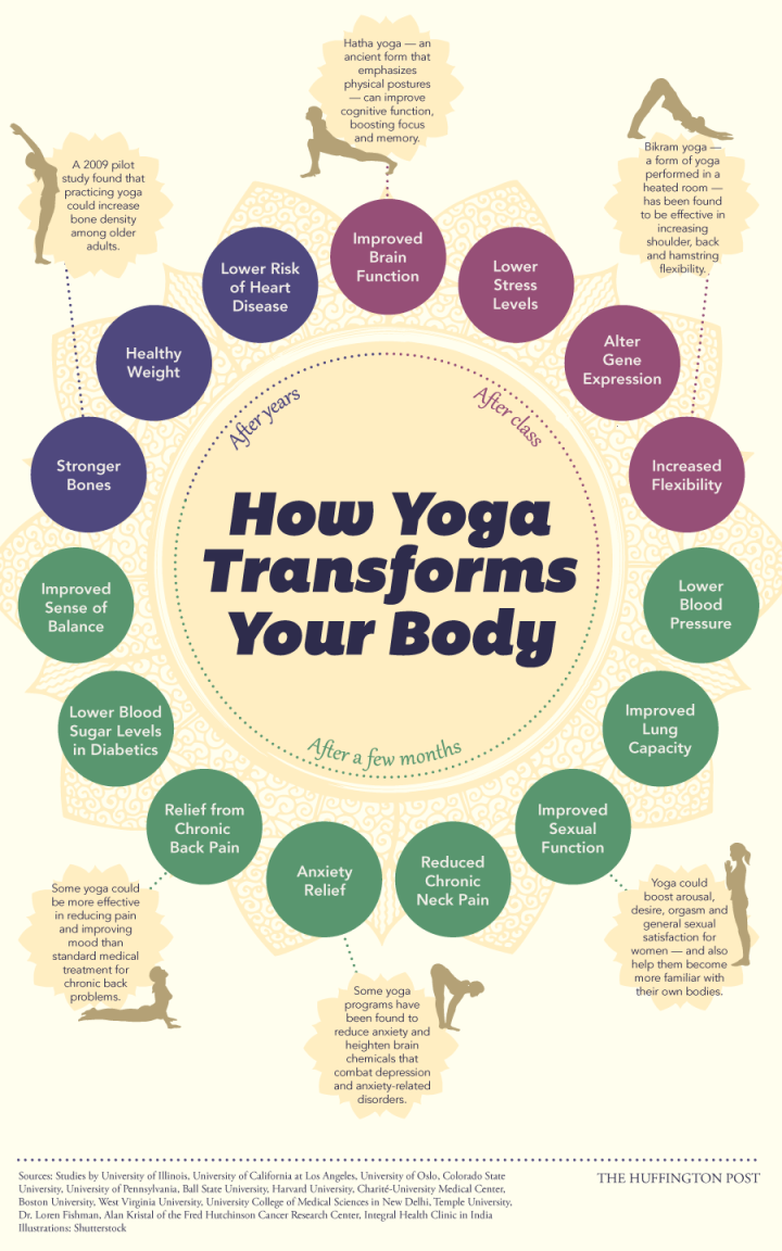 yoga benefits infographic.png