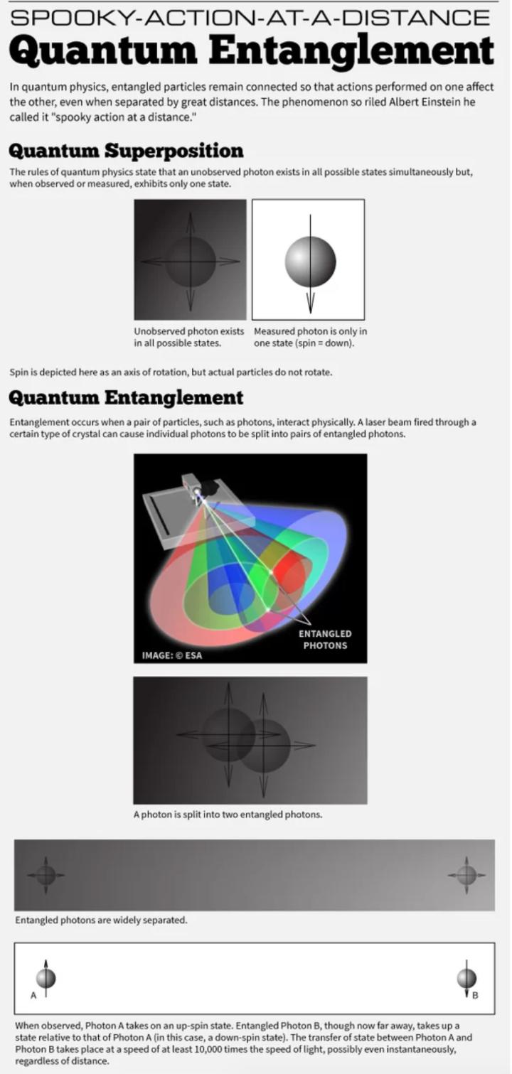 Quantum Entanglement.png